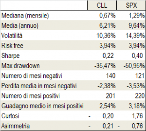 CLL_SPX